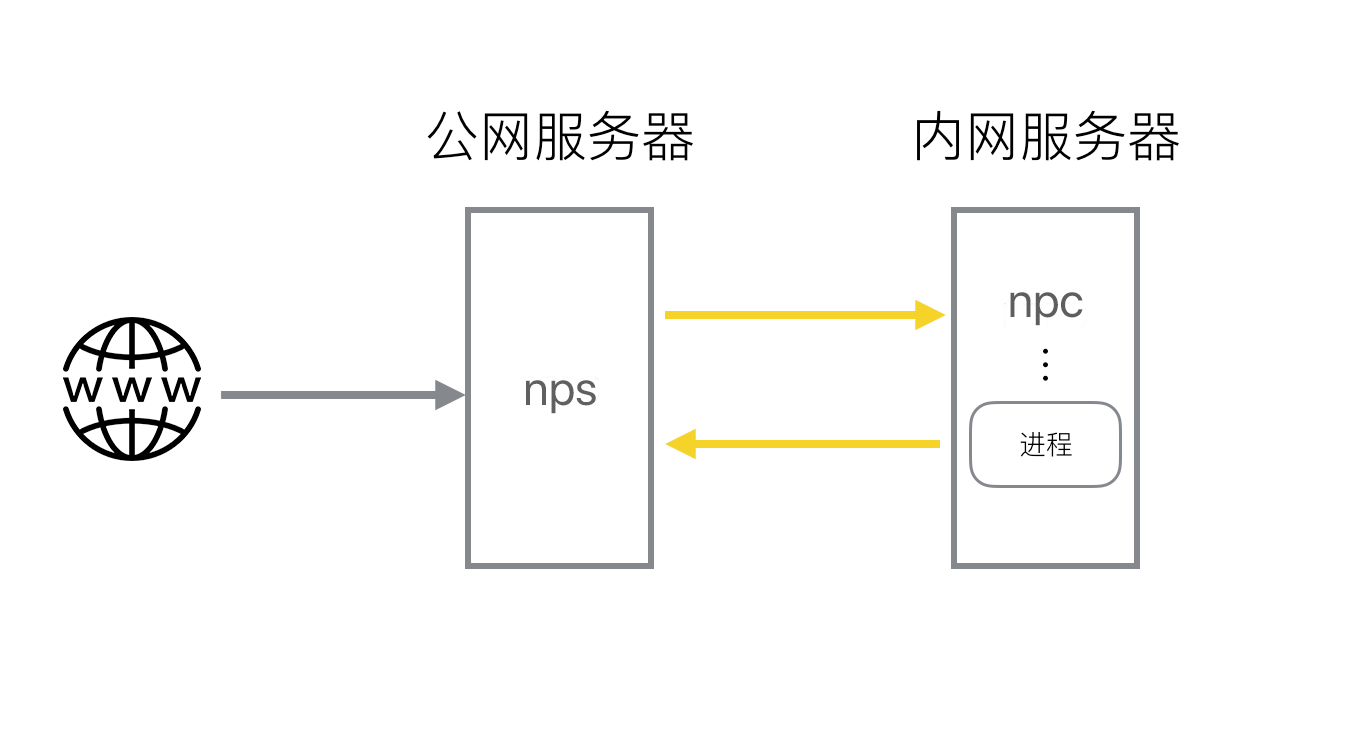《NPS-轻量级内网穿透代理服务器》